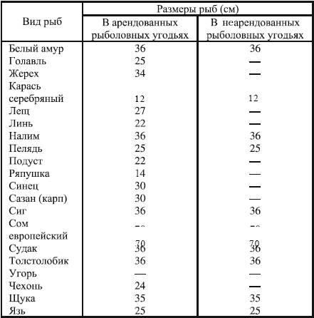В некоторых других регионах норму позволено увеличить: на алтае, например, она составляет – 10 кг, в районах крайнего севера – 30 кг, на чукотке еще больше.